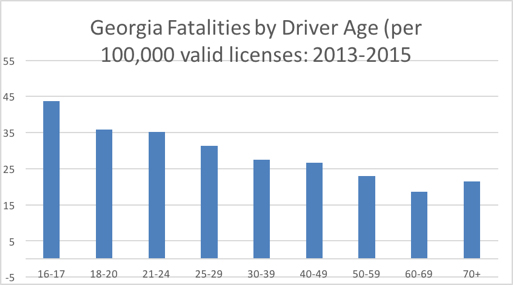 Georgia Driver Fatalities